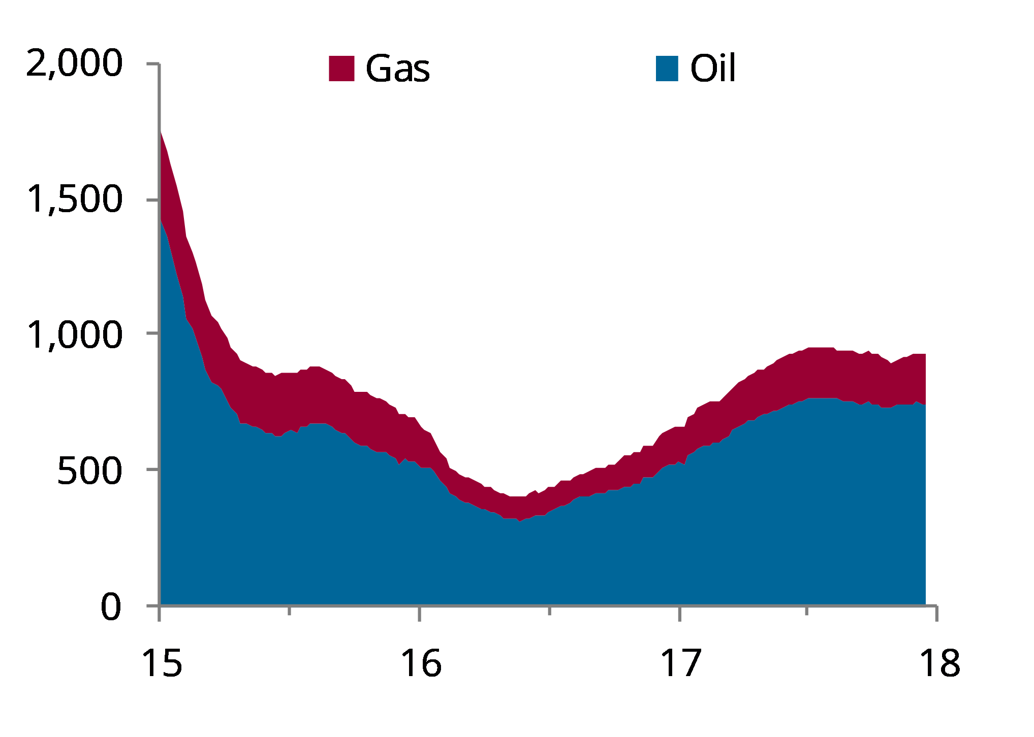 US rig report - Energy Aspects
