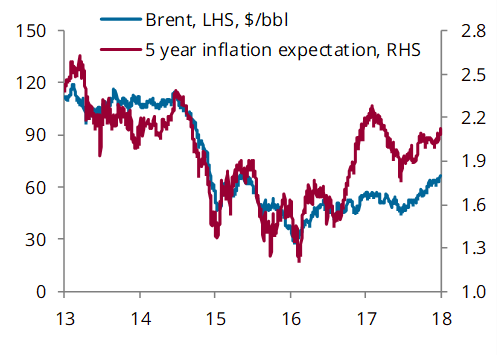 Brent and US bonds breakeven rates