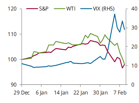 Risk asset performance