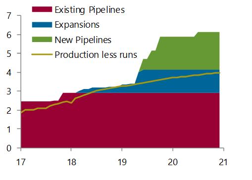 Permian oil takeaway capacity