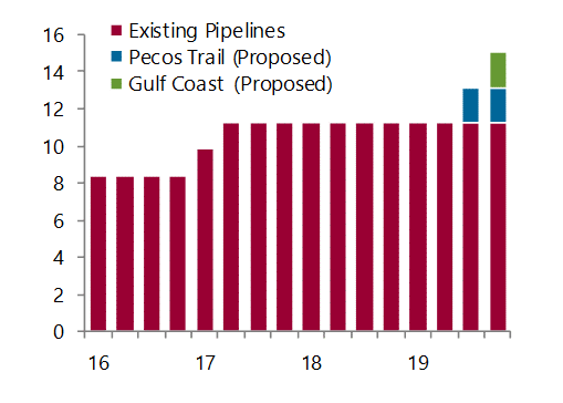 Permian gas takeaway capacity