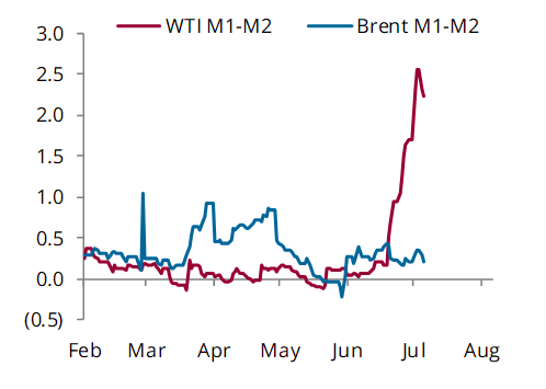 Brent and WTI prompt spreads