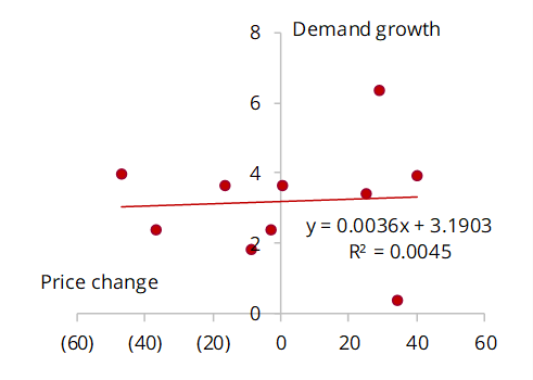 Asian demand growth vs price change