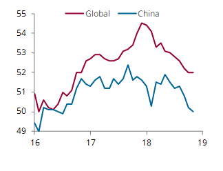 Global and Chinese PMI, index