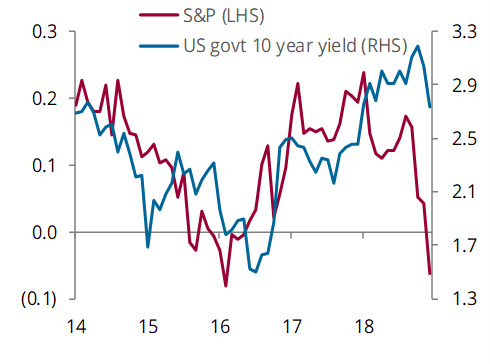 Equity vs bond performance