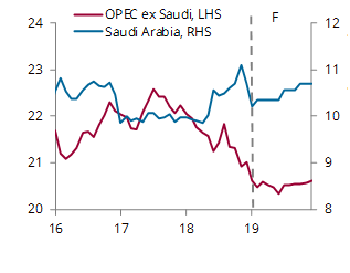 OPEC production and forecasts