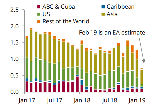 Venezuelan exports, load month