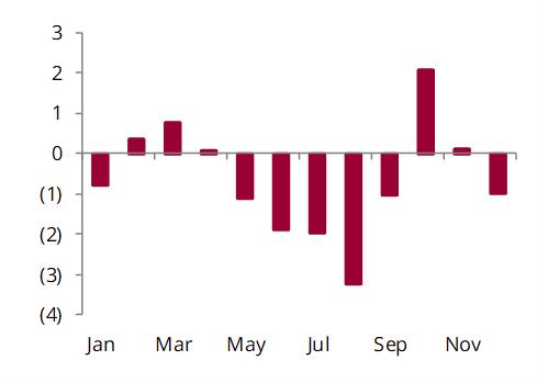 Monthly global crude stock change