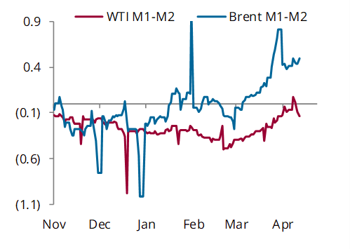 WTI and Brent prompt spreads