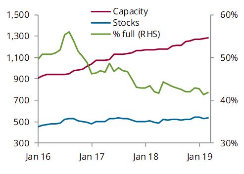 China crude stock, mb and utilisation