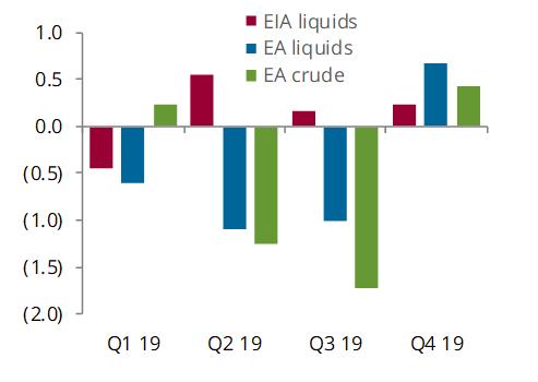 Balance comparison, EIA vs EA