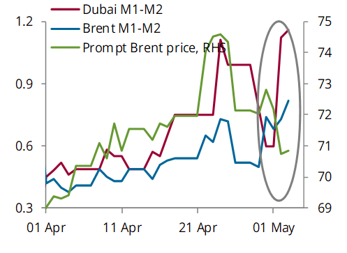 Oil prices and spreads