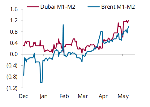 Brent and Dubai timespreads