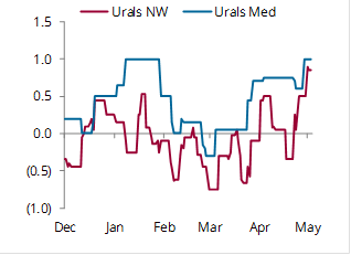 Urals differentials to Dated Brent