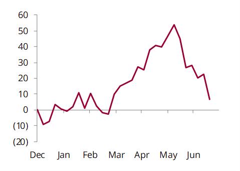 US+Japan+ARA crude stock change, mb