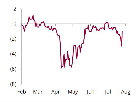 WTI-Cushing - WTI-Midland spread, $/bbl