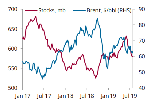 US, ARA, Japan crude stocks and prices