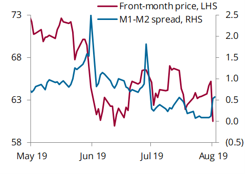 Brent price vs front-month spread